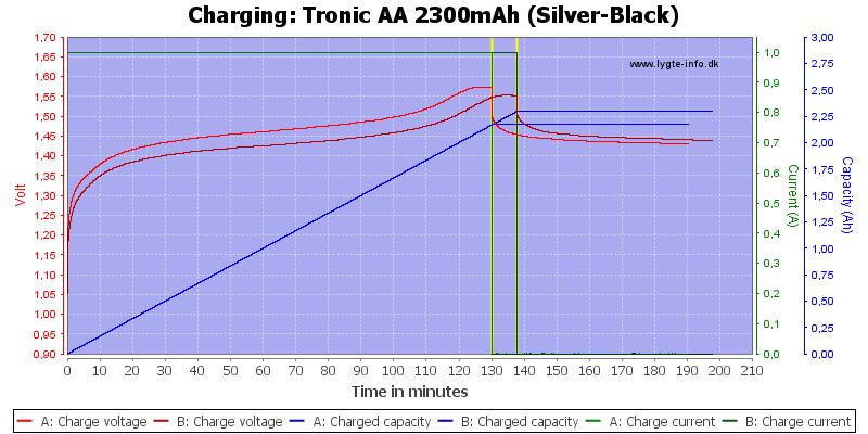 Tronic%20AA%202300mAh%20(Silver-Black)-Charge