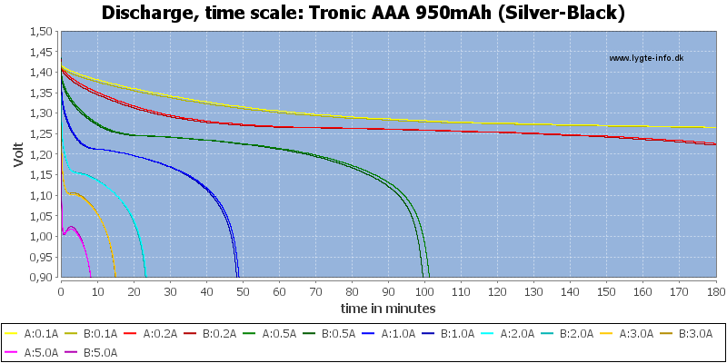 Tronic%20AAA%20950mAh%20(Silver-Black)-CapacityTime