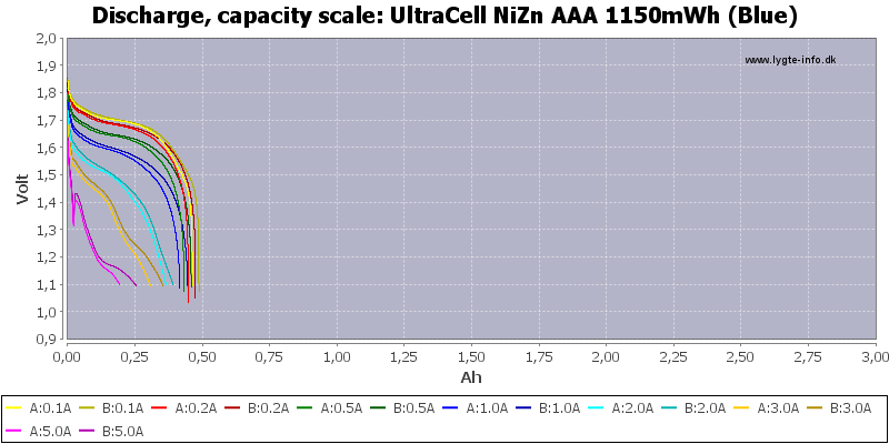 UltraCell%20NiZn%20AAA%201150mWh%20(Blue)-Capacity