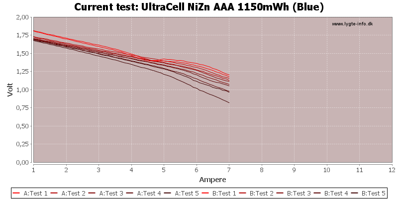 UltraCell%20NiZn%20AAA%201150mWh%20(Blue)-CurrentTest
