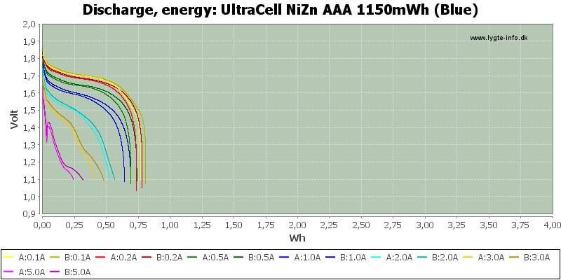 UltraCell%20NiZn%20AAA%201150mWh%20(Blue)-Energy
