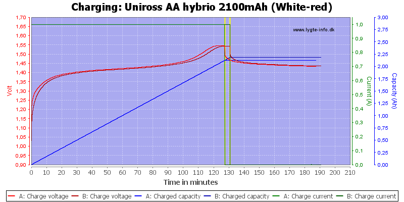 Uniross%20AA%20hybrio%202100mAh%20(White-red)-Charge