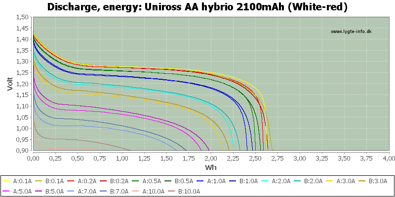 Uniross%20AA%20hybrio%202100mAh%20(White-red)-Energy