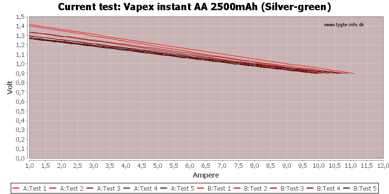 Vapex%20instant%20AA%202500mAh%20(Silver-green)-CurrentTest