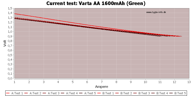 Varta%20AA%201600mAh%20(Green)-CurrentTest