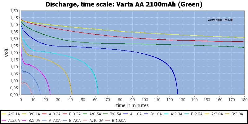 Varta%20AA%202100mAh%20(Green)-CapacityTime