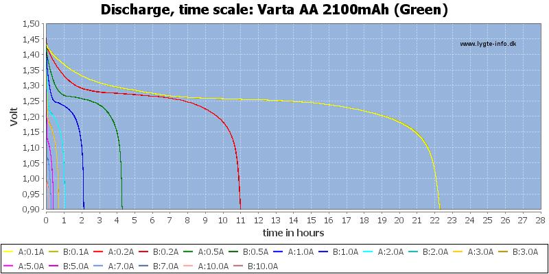 Varta%20AA%202100mAh%20(Green)-CapacityTimeHours