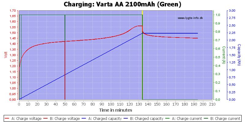 Varta%20AA%202100mAh%20(Green)-Charge