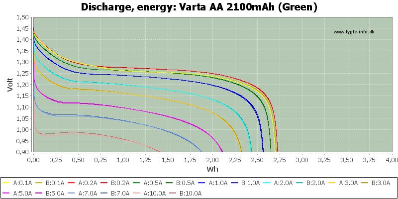 Varta%20AA%202100mAh%20(Green)-Energy