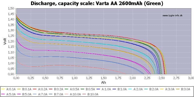 Varta%20AA%202600mAh%20(Green)-Capacity