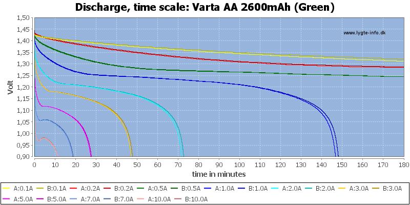 Varta%20AA%202600mAh%20(Green)-CapacityTime