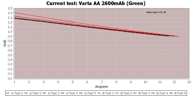 Varta%20AA%202600mAh%20(Green)-CurrentTest