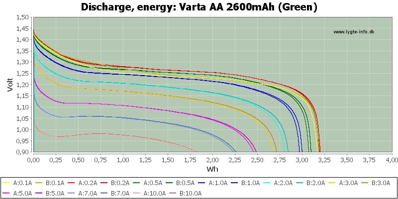 Varta%20AA%202600mAh%20(Green)-Energy