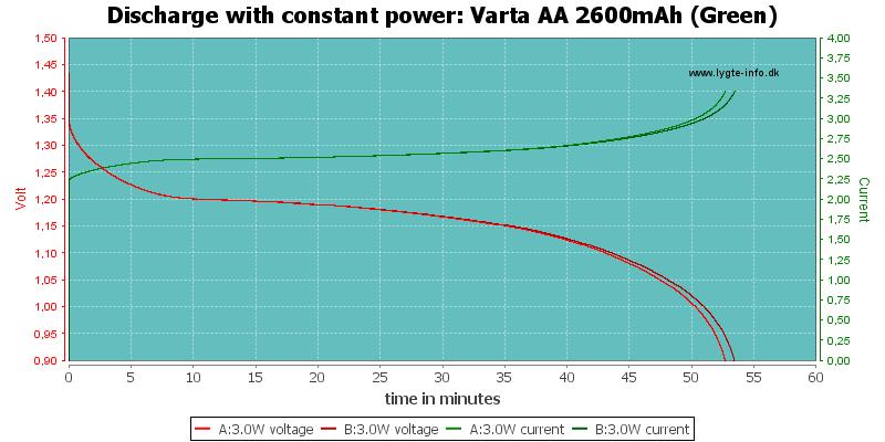 Varta%20AA%202600mAh%20(Green)-PowerLoadTime