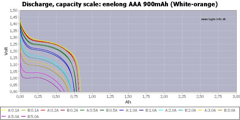 enelong%20AAA%20900mAh%20(White-orange)-Capacity