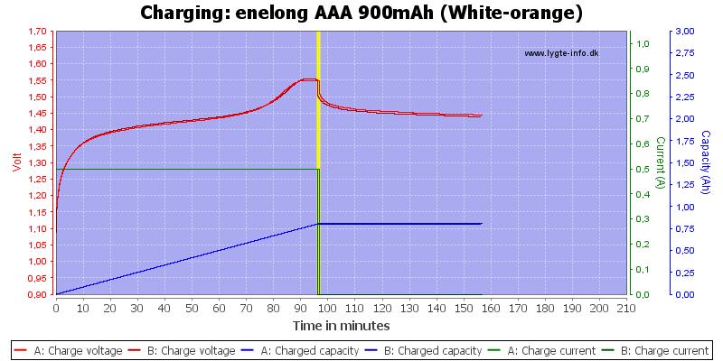 enelong%20AAA%20900mAh%20(White-orange)-Charge