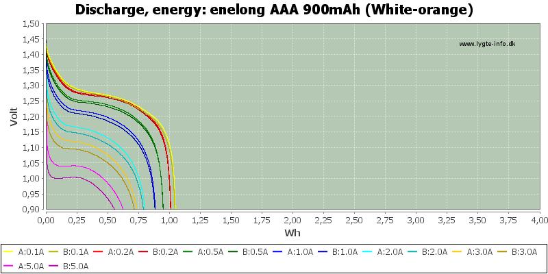 enelong%20AAA%20900mAh%20(White-orange)-Energy