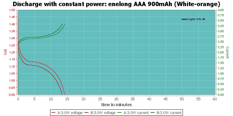 enelong%20AAA%20900mAh%20(White-orange)-PowerLoadTime