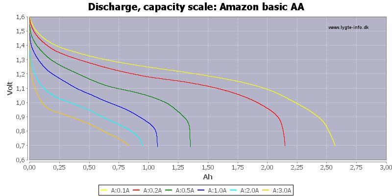 Amazon%20basic%20AA-Capacity