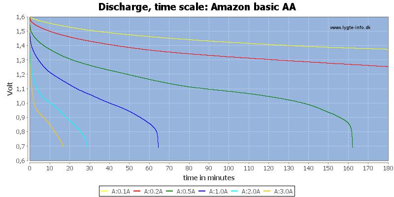 Amazon%20basic%20AA-CapacityTime