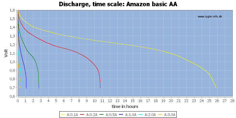 Amazon%20basic%20AA-CapacityTimeHours