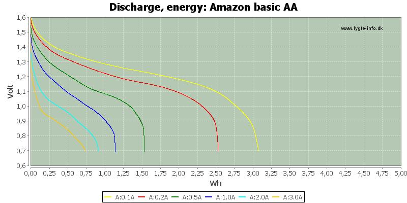 Amazon%20basic%20AA-Energy