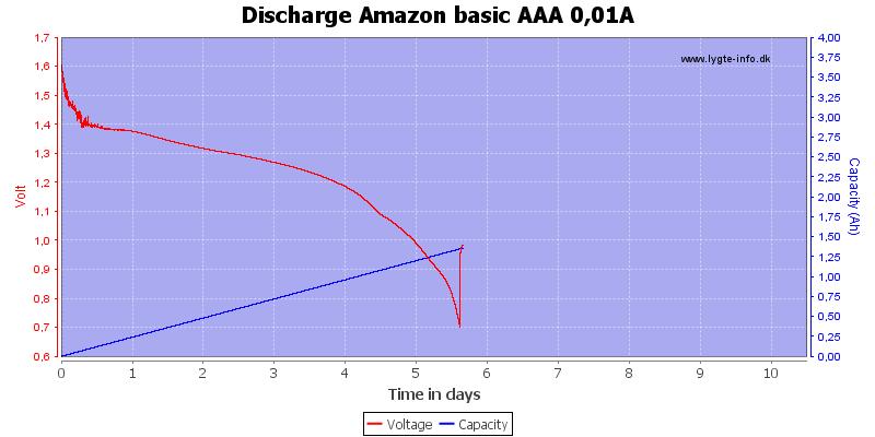 Discharge%20Amazon%20basic%20AAA%200,01A