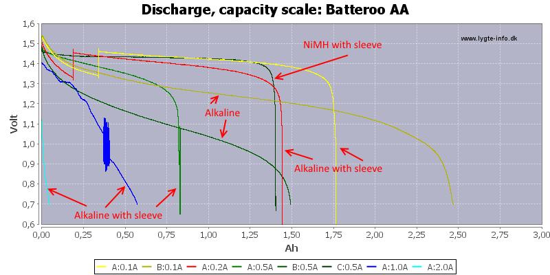 Batteroo%20AA-Capacityx