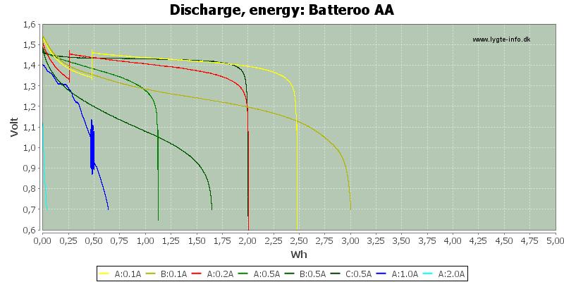 Batteroo%20AA-Energyx