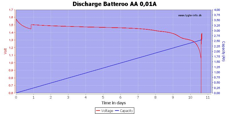 Discharge%20Batteroo%20AA%200%2c01A