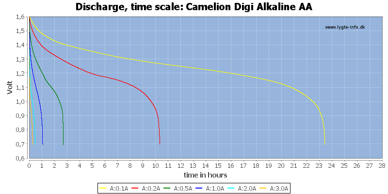 Camelion%20Digi%20Alkaline%20AA-CapacityTimeHours