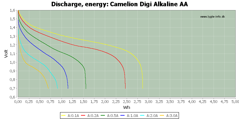 Camelion%20Digi%20Alkaline%20AA-Energy
