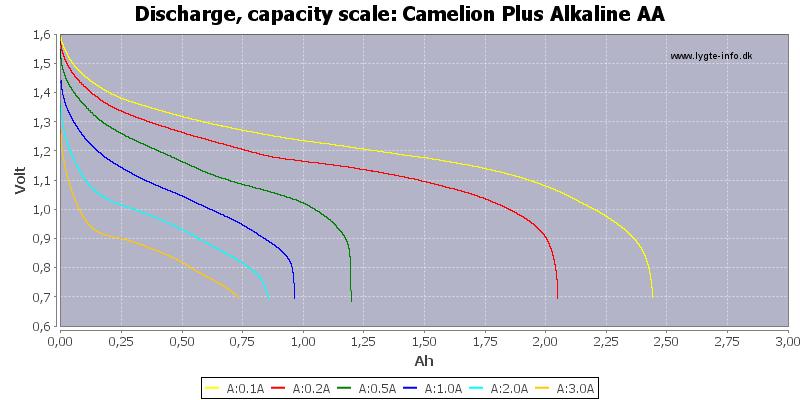 Camelion%20Plus%20Alkaline%20AA-Capacity