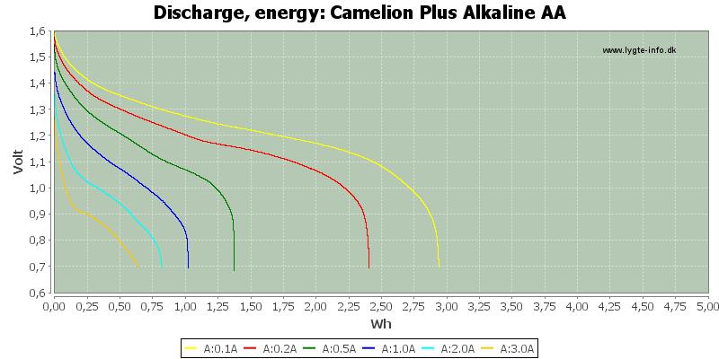 Camelion%20Plus%20Alkaline%20AA-Energy