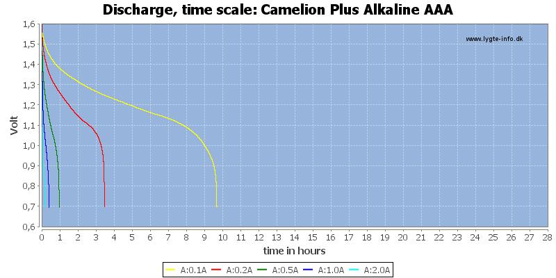 Camelion%20Plus%20Alkaline%20AAA-CapacityTimeHours