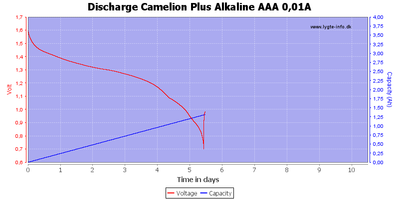 Discharge%20Camelion%20Plus%20Alkaline%20AAA%200,01A