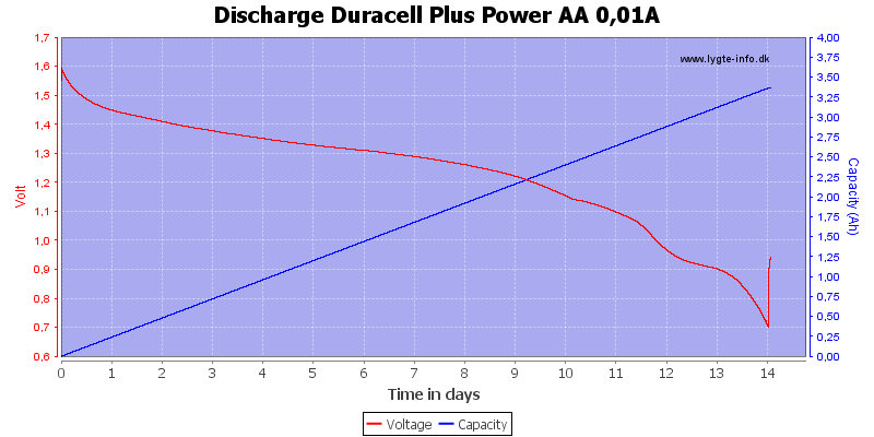 Discharge%20Duracell%20Plus%20Power%20AA%200,01A