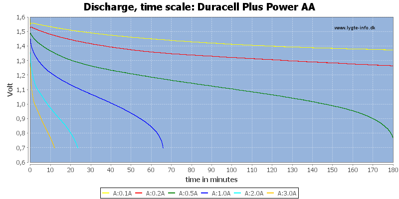 Duracell%20Plus%20Power%20AA-CapacityTime