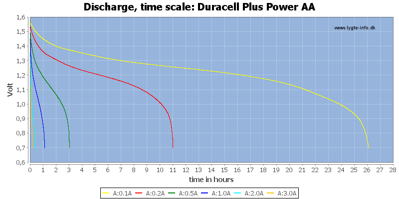 Duracell%20Plus%20Power%20AA-CapacityTimeHours