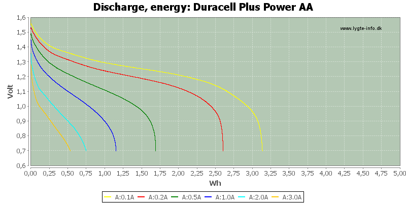 Duracell%20Plus%20Power%20AA-Energy