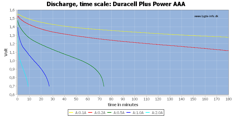 Duracell%20Plus%20Power%20AAA-CapacityTime