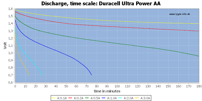 Duracell%20Ultra%20Power%20AA-CapacityTime