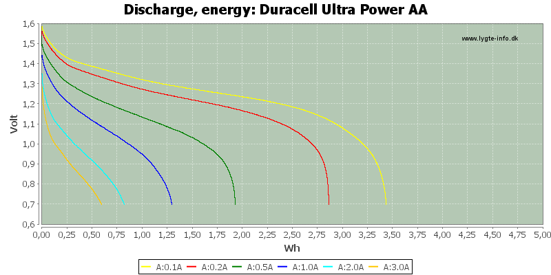 Duracell%20Ultra%20Power%20AA-Energy