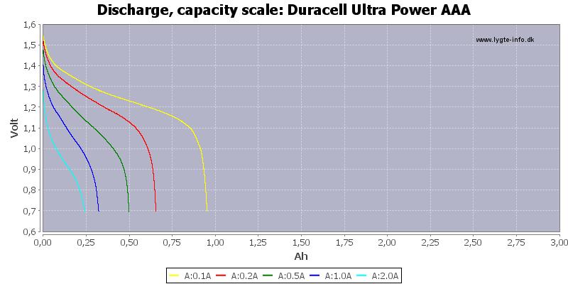 Duracell%20Ultra%20Power%20AAA-Capacity