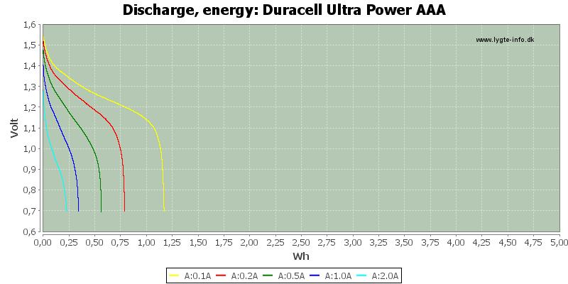 Duracell%20Ultra%20Power%20AAA-Energy