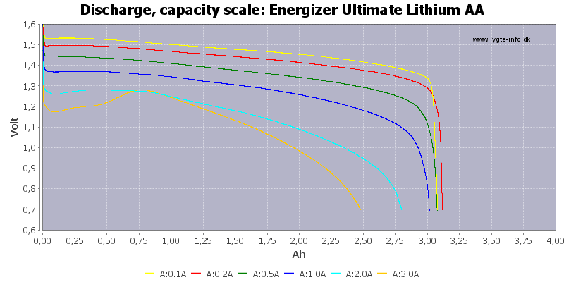 Testreview Of Energizer Ultimate Lithium Aa