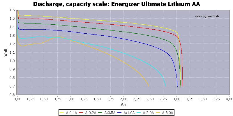Energizer%20Ultimate%20Lithium%20AA-Capacity