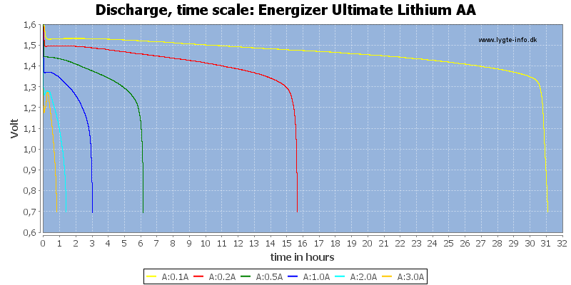 Energizer%20Ultimate%20Lithium%20AA-CapacityTimeHours