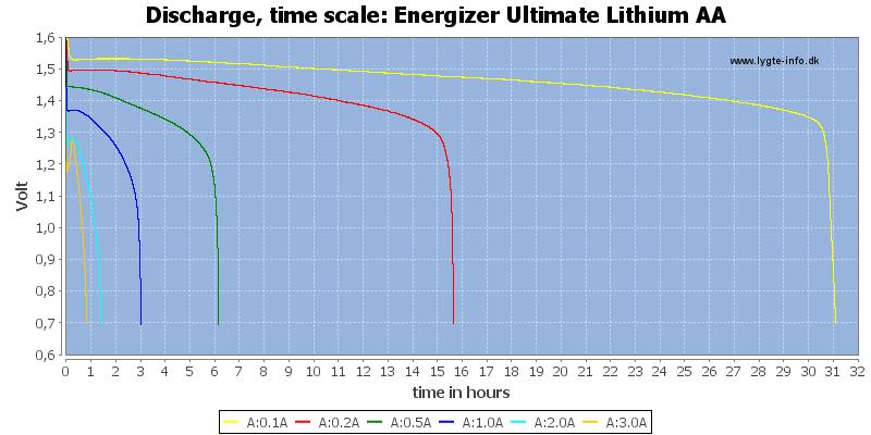 Energizer%20Ultimate%20Lithium%20AA-CapacityTimeHours
