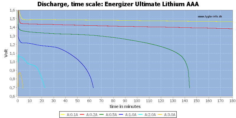 Energizer%20Ultimate%20Lithium%20AAA-CapacityTime
